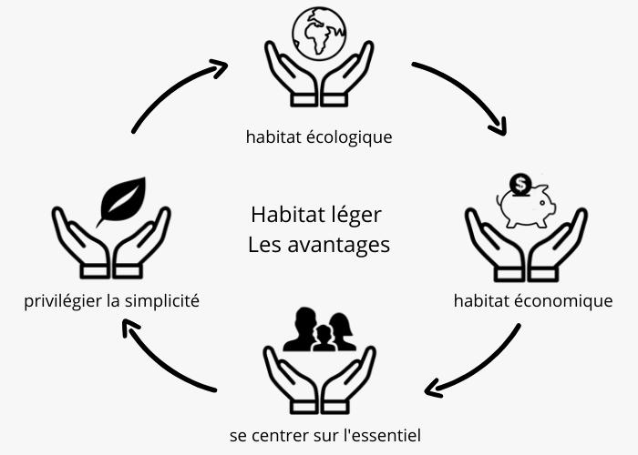 habitat-léger